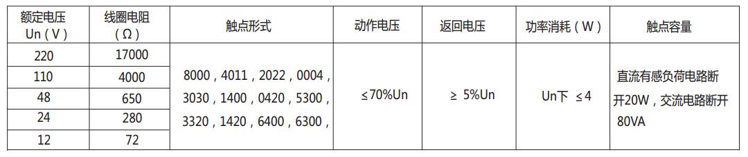 DZ-700-8000中间继电器主要技术数据