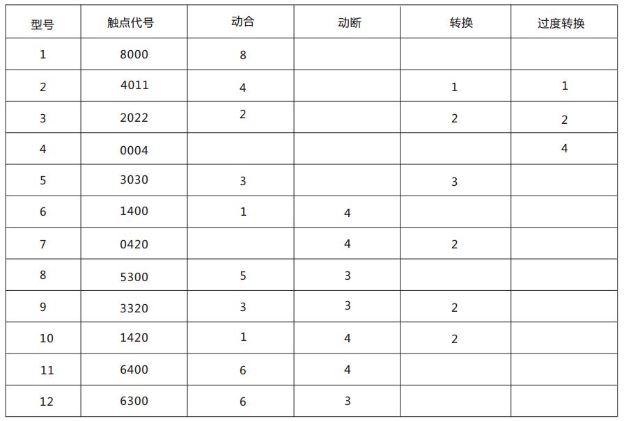 DZJ-20-4011交流中间继电器触点形式及数量表