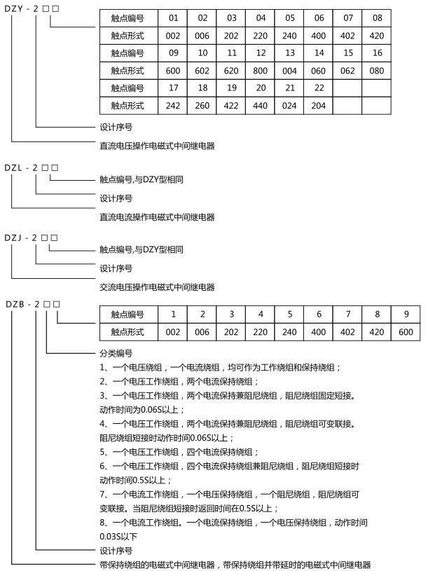 中间继电器型号含义及命名